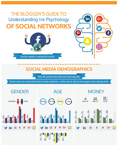 Social Media Psychology infographic