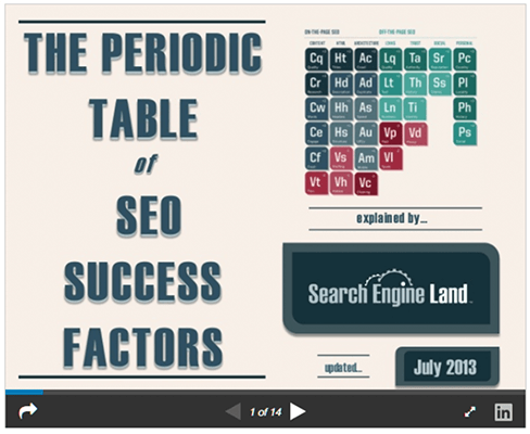 Search Engine Land repurposed the infographic