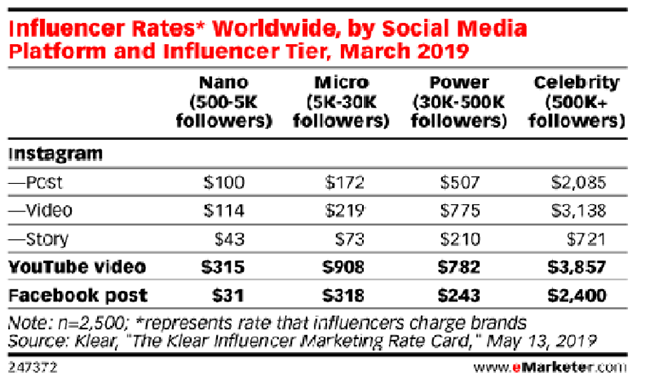 14 Influencer marketing costs
