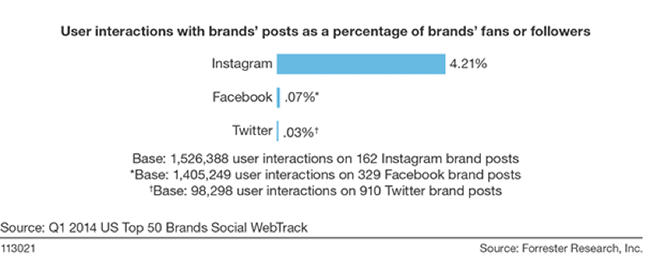19 Engagement for brand posts
