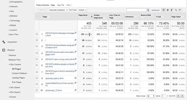 Most viewed pages in Google Analytics