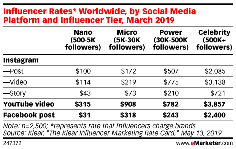 Influencer rates for publishing content