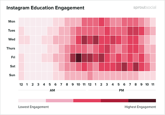 SproutSocial - Instagram education engagement