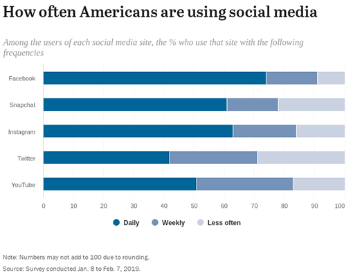 SproutSocial - how often Americans use social media