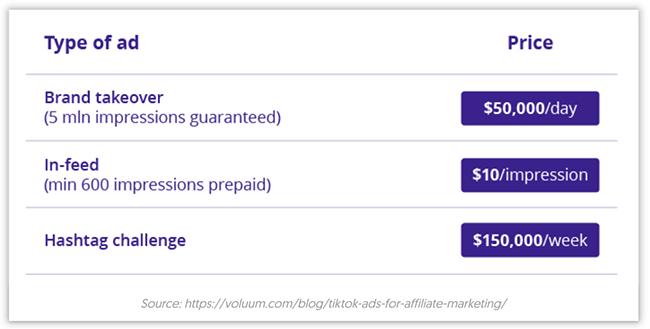 TikTok - Prices of ads