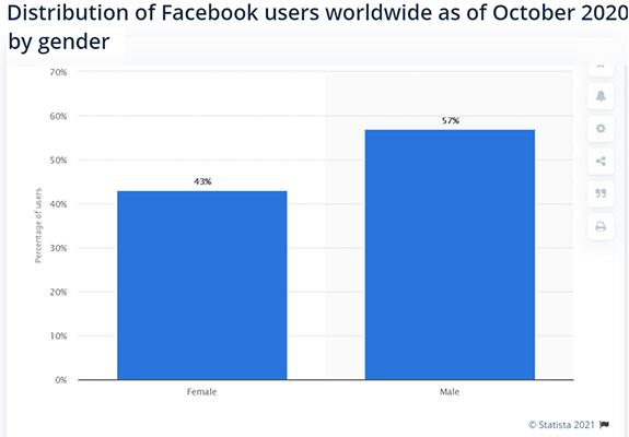 Facebook Statistic 16