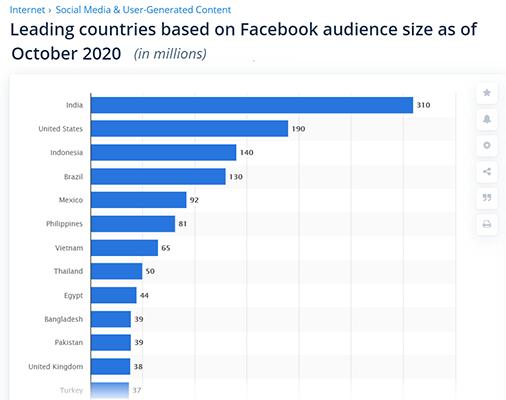 Facebook Statistic 18